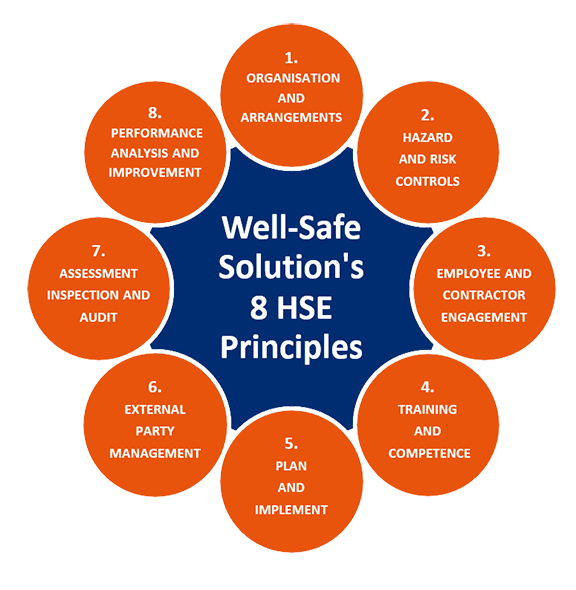 All Hazards Waste Management Planning Wmp Tool: Well-Safe Solutions